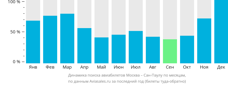 Динамика поиска авиабилетов из Москвы в Сан-Паулу по месяцам