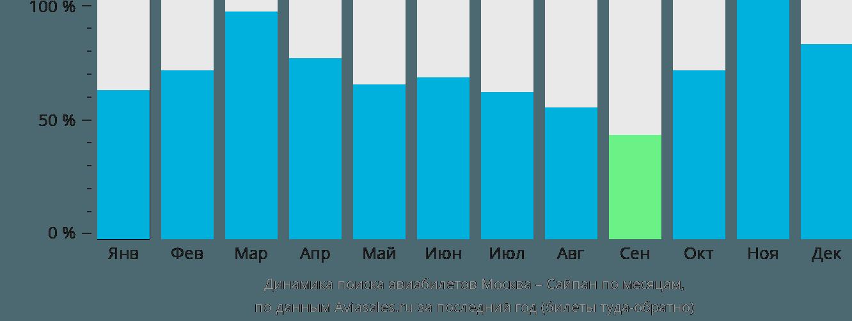 Динамика поиска авиабилетов из Москвы в Сайпан по месяцам