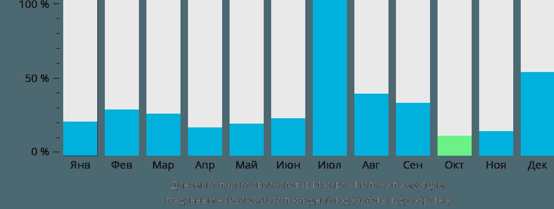 Динамика поиска авиабилетов из Москвы в Малабо по месяцам