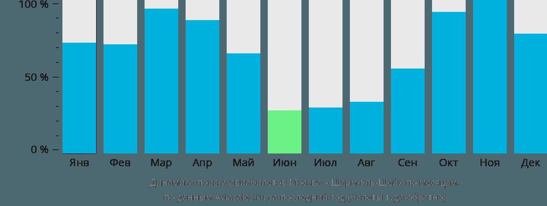 Динамика поиска авиабилетов из Москвы в Шарм-эль-Шейх по месяцам