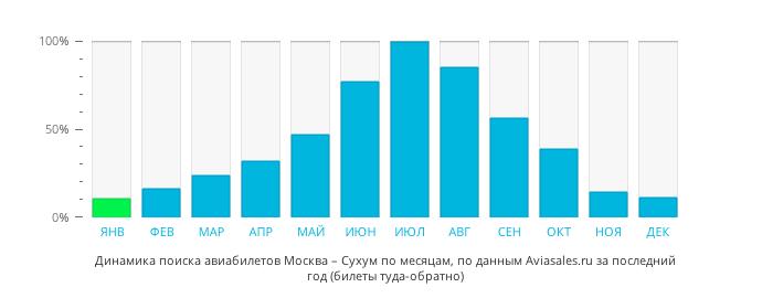 Динамика поиска авиабилетов из Москвы  по месяцам