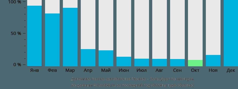 Динамика поиска авиабилетов из Москвы в Зальцбург по месяцам