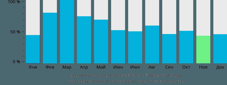 Динамика поиска авиабилетов из Москвы в Тамбов по месяцам