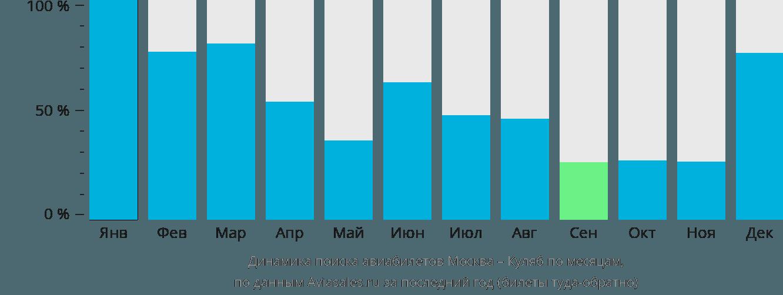 Динамика поиска авиабилетов из Москвы в Куляб по месяцам