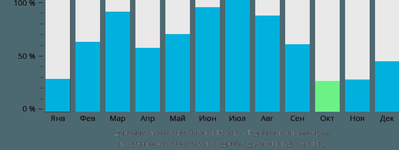 Динамика поиска авиабилетов из Москвы в Таджикистан по месяцам