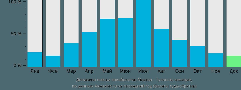 Динамика поиска авиабилетов из Москвы в Тулон по месяцам