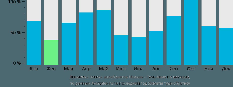 Динамика поиска авиабилетов из Москвы в Тель-Авив по месяцам