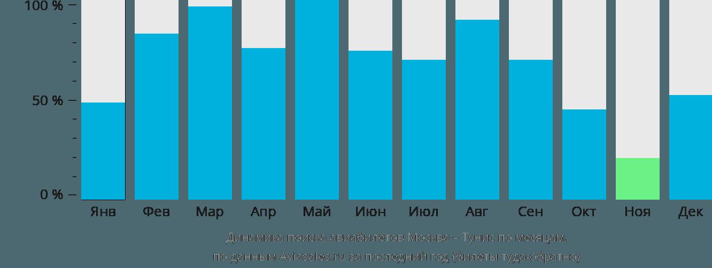 Динамика поиска авиабилетов из Москвы в Тунис по месяцам