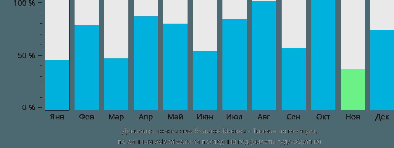 Динамика поиска авиабилетов из Москвы в Тиоман по месяцам
