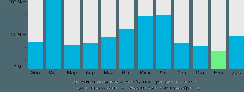 Динамика поиска авиабилетов из Москвы в Тронхейм по месяцам