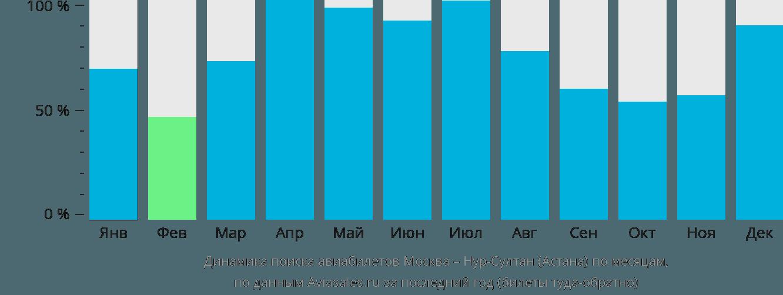 Динамика поиска авиабилетов из Москвы в Нур-Султан (Астана) по месяцам