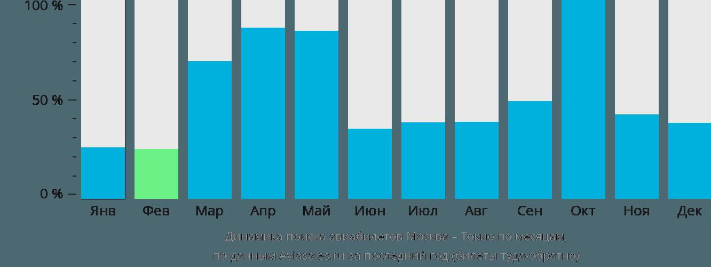 Динамика поиска авиабилетов из Москвы в Токио по месяцам