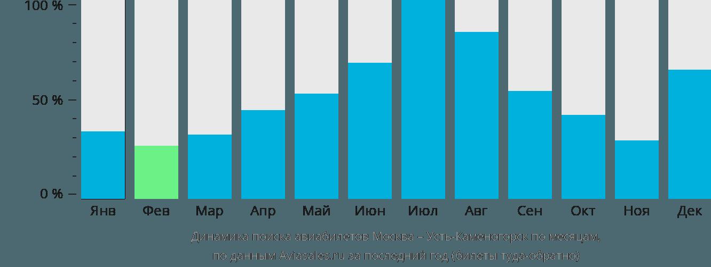 Динамика поиска авиабилетов из Москвы в Усть-Каменогорск по месяцам