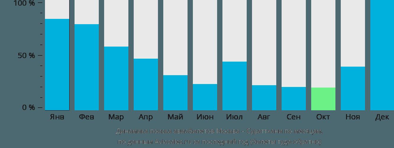Динамика поиска авиабилетов из Москвы в Сураттхани по месяцам