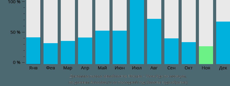 Динамика поиска авиабилетов из Москвы в Улан-Удэ по месяцам