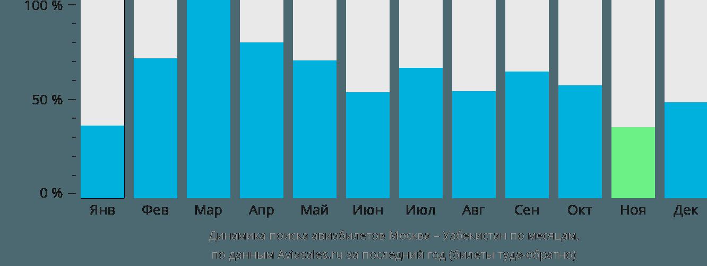 Динамика поиска авиабилетов из Москвы в Узбекистан по месяцам