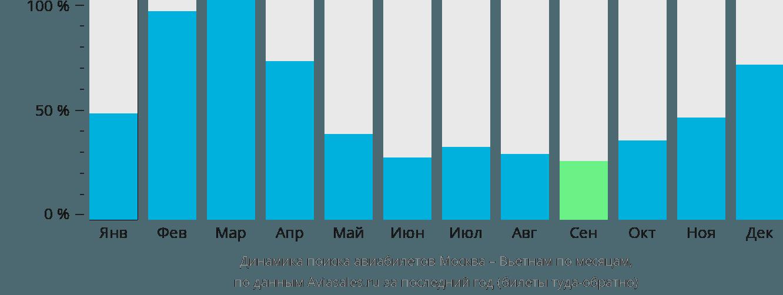 Динамика поиска авиабилетов из Москвы в Вьетнам по месяцам