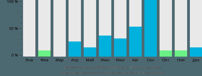 Динамика поиска авиабилетов из Москвы в Волоса по месяцам