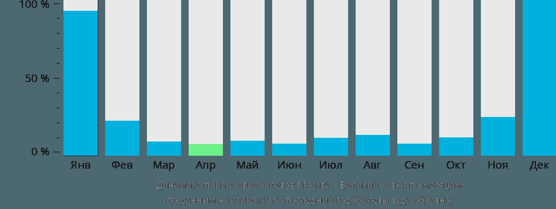 Динамика поиска авиабилетов из Москвы в Великий Устюг по месяцам