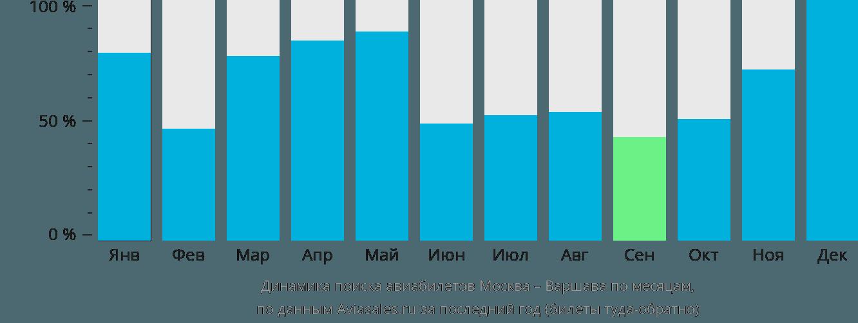 Динамика поиска авиабилетов из Москвы в Варшаву по месяцам