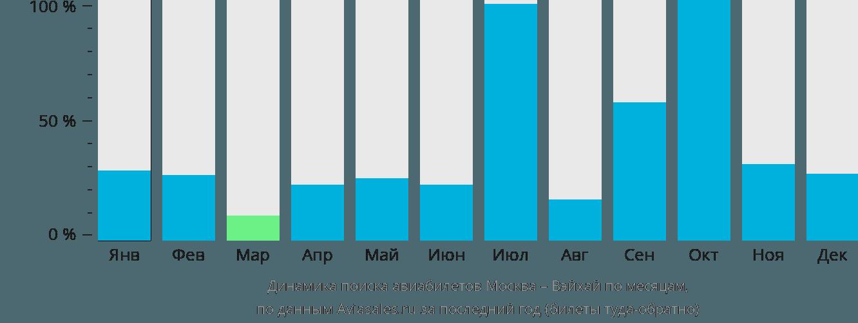 Динамика поиска авиабилетов из Москвы в Вэйхай по месяцам