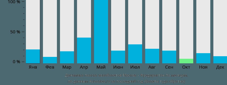 Динамика поиска авиабилетов из Москвы в Фредериктон по месяцам