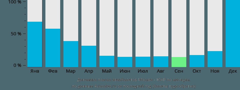 Динамика поиска авиабилетов из Москвы в ЮАР по месяцам