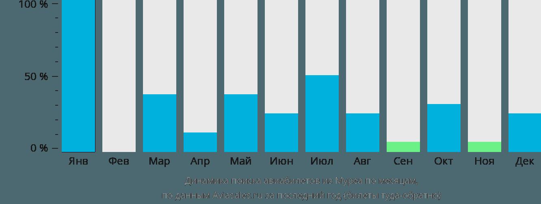Динамика поиска авиабилетов из Муреа по месяцам