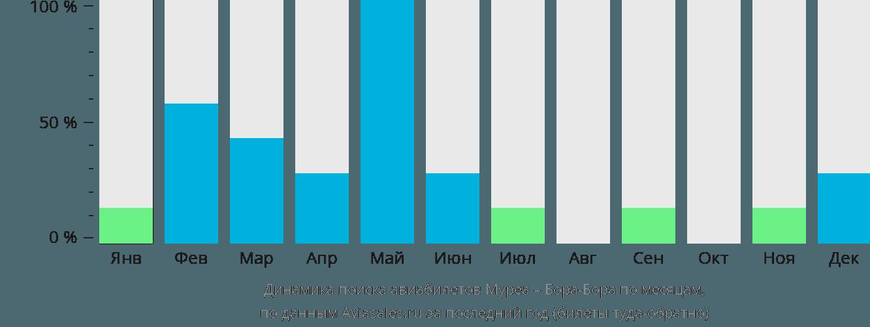 Динамика поиска авиабилетов из Муреа в Бора-Бора по месяцам