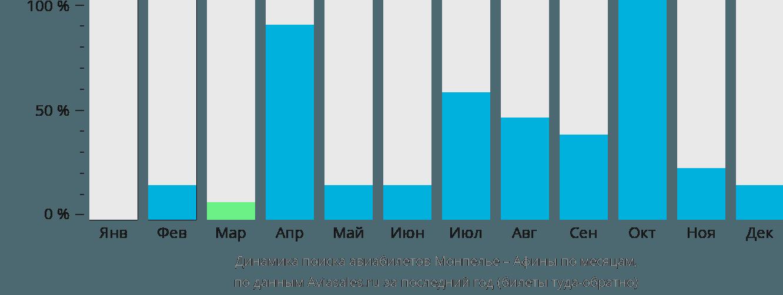 Динамика поиска авиабилетов из Монпелье в Афины по месяцам