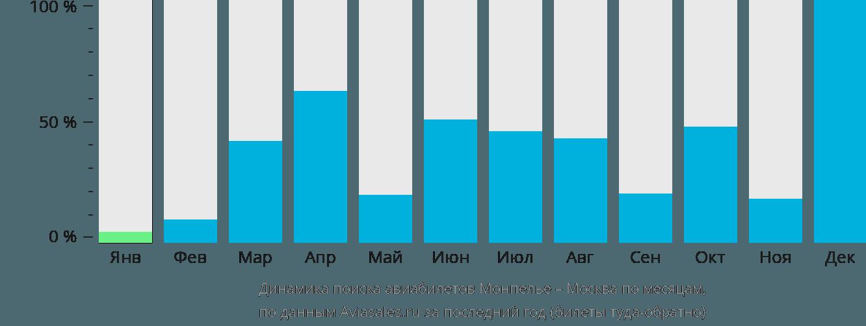 Динамика поиска авиабилетов из Монпелье в Москву по месяцам