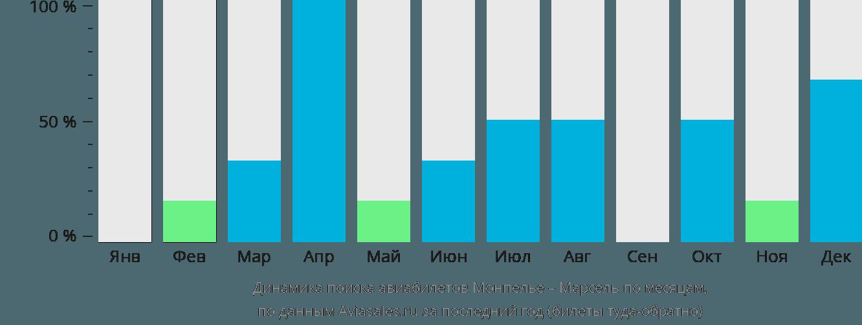 Динамика поиска авиабилетов из Монпелье в Марсель по месяцам