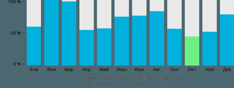 Динамика поиска авиабилетов из Мапуту по месяцам
