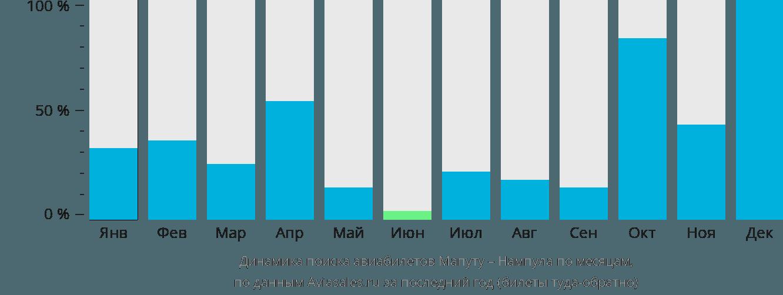 Динамика поиска авиабилетов из Мапуту в Нампулу по месяцам