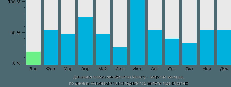 Динамика поиска авиабилетов из Мапуту в Бейру по месяцам