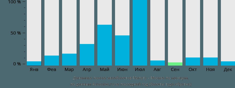 Динамика поиска авиабилетов из Мапуту в Москву по месяцам