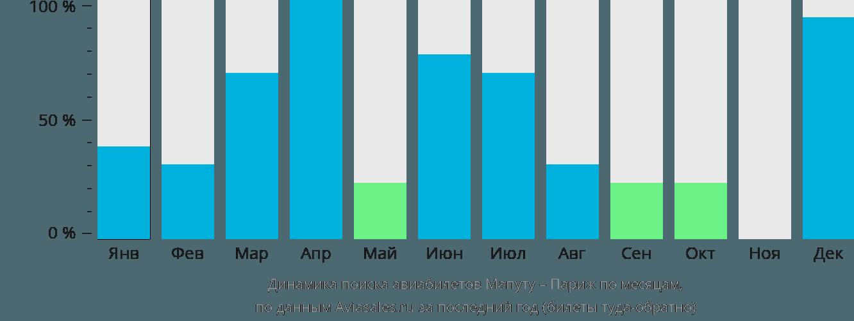 Динамика поиска авиабилетов из Мапуту в Париж по месяцам