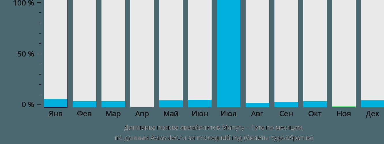 Динамика поиска авиабилетов из Мапуту в Тете по месяцам