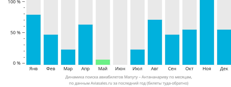 Динамика поиска авиабилетов из Мапуту в Антананариву по месяцам