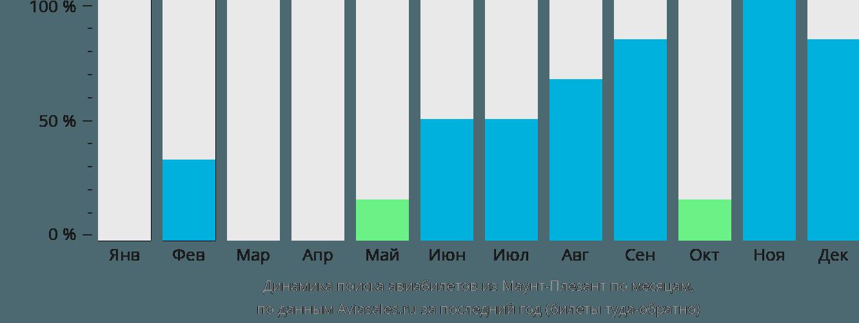 Динамика поиска авиабилетов из Маунт Плезант по месяцам