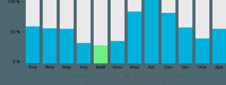 Динамика поиска авиабилетов из Магнитогорска по месяцам