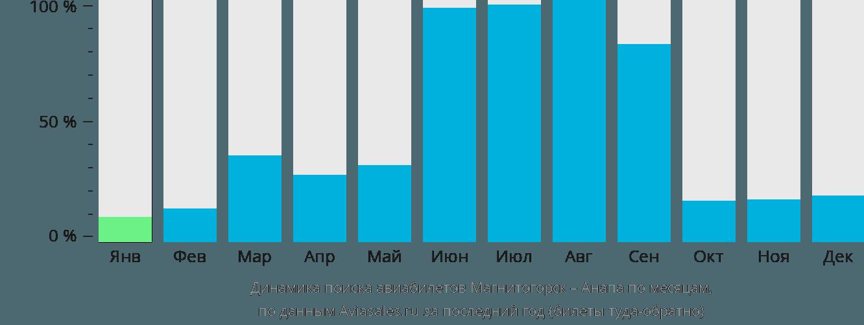 Динамика поиска авиабилетов из Магнитогорска в Анапу по месяцам