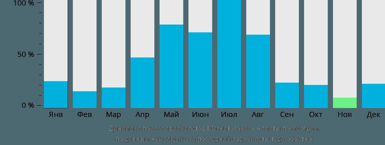 Динамика поиска авиабилетов из Магнитогорска в Алматы по месяцам