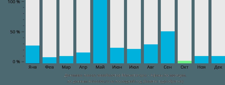 Динамика поиска авиабилетов из Магнитогорска в Афины по месяцам