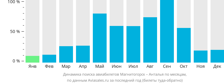 Динамика поиска авиабилетов из Магнитогорска в Анталью по месяцам