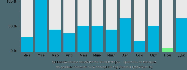 Динамика поиска авиабилетов из Магнитогорска в Брюссель по месяцам