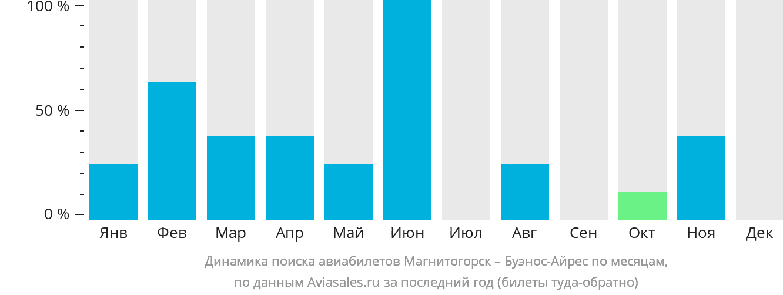 Динамика поиска авиабилетов из Магнитогорска в Буэнос-Айрес по месяцам