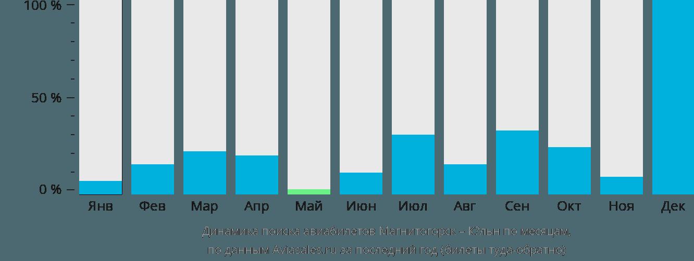 Динамика поиска авиабилетов из Магнитогорска в Кёльн по месяцам