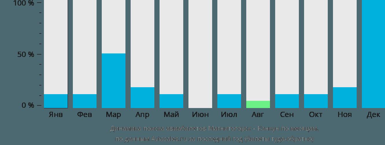 Динамика поиска авиабилетов из Магнитогорска в Канкун по месяцам