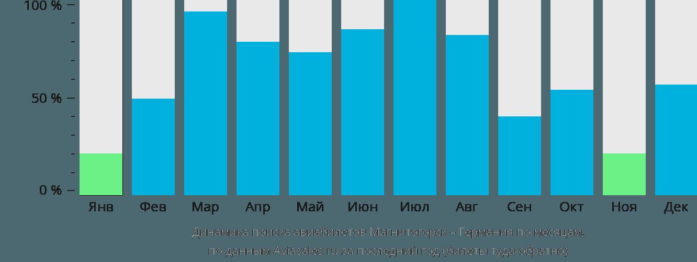 Динамика поиска авиабилетов из Магнитогорска в Германию по месяцам